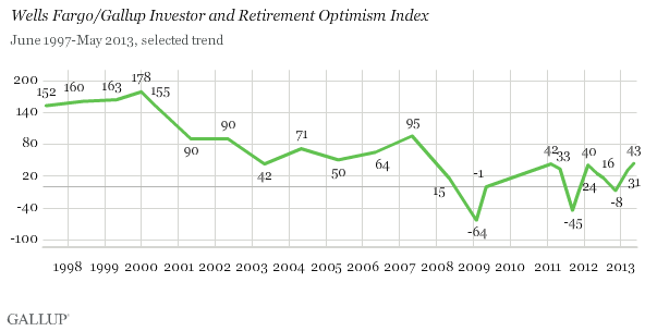 Wells Fargo/Gallup Investor and Retirement Optimism Index, 1997-2013