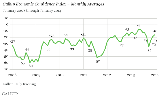 Gallup Economic Confidence Index -- Monthly Averages, January 2008-January 2014