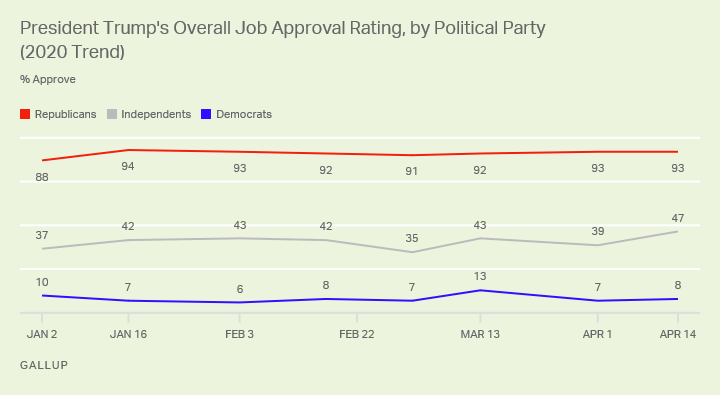 Line graph. President Trump's job approval rating among political party groups, 2020.