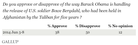 Trend: Do you approve or disapprove of the way Barack Obama is handling the release of U.S. solider Bowe Bergdahl, who had been held in Afghanistan by the Taliban for five years?