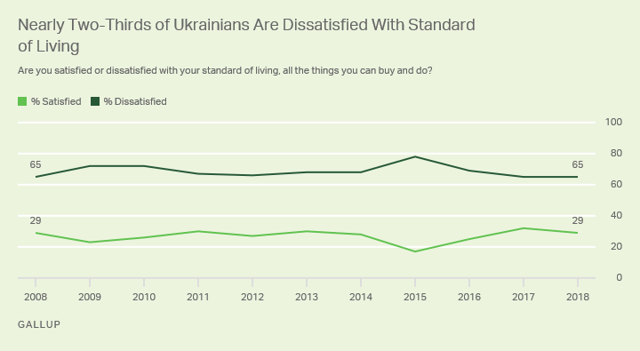 Nearly two-thirds of Ukrainians (65%) are dissatisfied with their standard of living.
