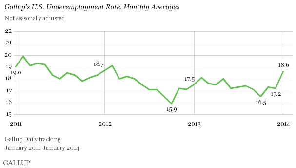 Gallup's U.S. Underemployment Rate, Monthly Averages, January 2011-January 2014