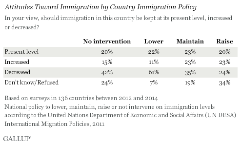 Attitudes Toward Immigration by Country Immigration Policy, 2012-2014