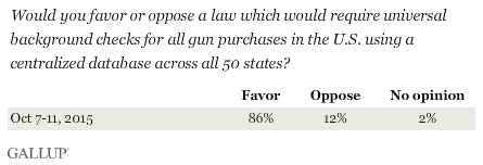 Favor or Oppose a law requiring universal background checks