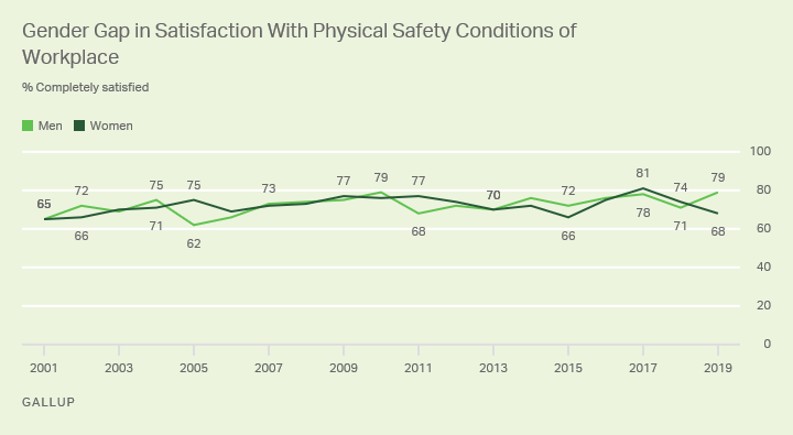 Gender Gap Physical Safety: Bar chart. U.S. workers' satisfaction levels with 13 job characteristics.