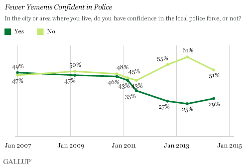 Fewer Yemenis Confident in Police