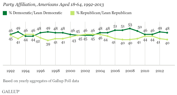 Party Affiliation, Americans Aged 18-64, 1992-2013