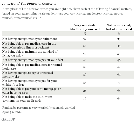 Americans' Top Financial Concerns