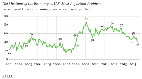 Percentage of Americans naming at least one economic problem