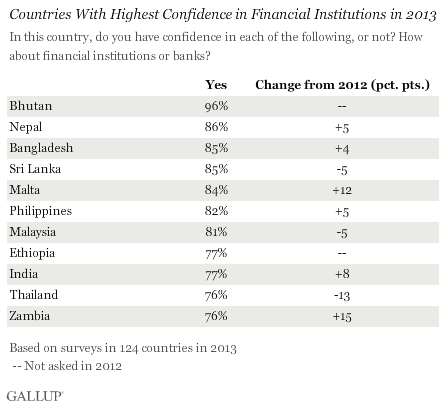 Countries With Highest Confidence in Financial Institutions in 2013