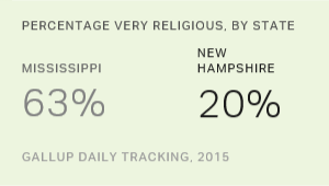 New Hampshire Now Least Religious State in U.S.