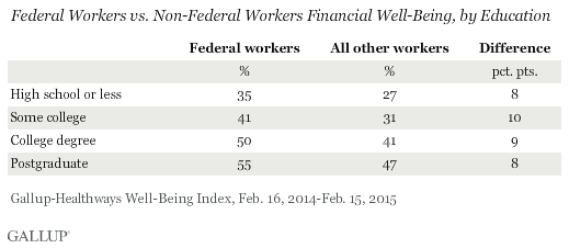 Federal Workers vs. Non-Federal Workers Financial Well-Being, by Education