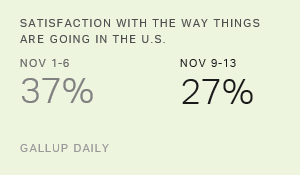 Americans' Satisfaction With U.S. Makes a U-Turn