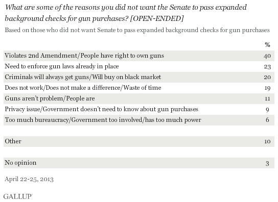 What are some of the reasons you did not want the Senate to pass expanded background checks for gun purchases? [OPEN-ENDED]