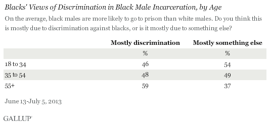 Blacks' Views of Discrimination in Black Male Incarceration, by Age, June-July 2013