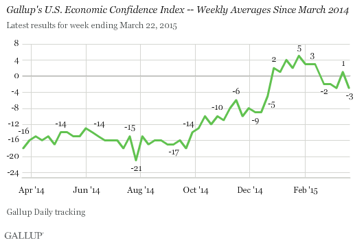Gallup's U.S. Economic Confidence Index -- Weekly Averages Since March 2014