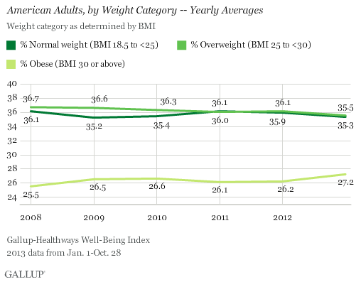 Obesity Rate for American Adults 2008 through 2013