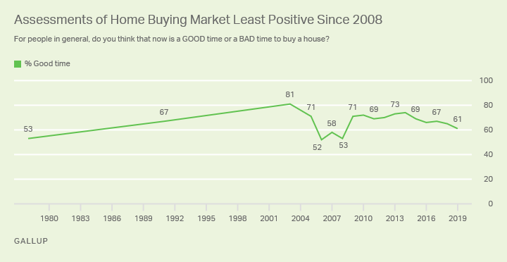 Line graph. Sixty-one percent of Americans say it is a good time to buy a house, the lowest since 2008.