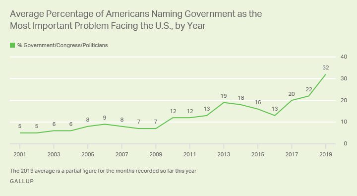 Line graph. The average annual percentage of Americans citing government as the key U.S. problem has grown since 2001.