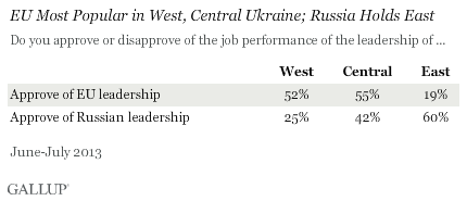EU most popular in west, central Ukraine; russia holds east
