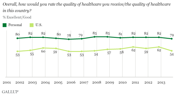Trend: Overall, how would you rate the quality of healthcare you receive/the quality of healthcare in this country?