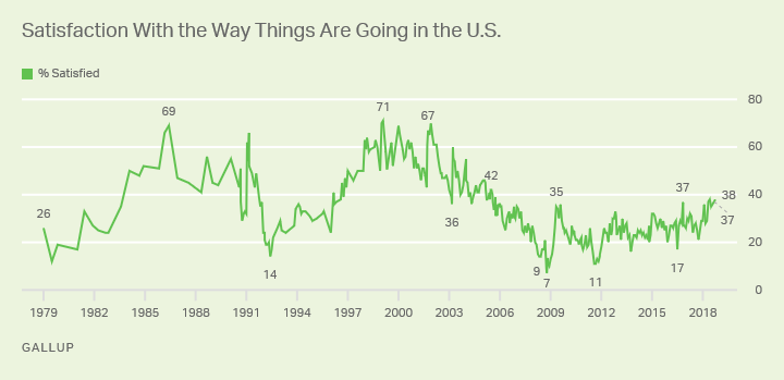 Line graph. Satisfaction with way things are going in U.S. from 1979 to present; current reading 38%.