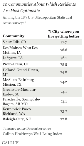 10 Communities About Which Residents Are Most Optimistic