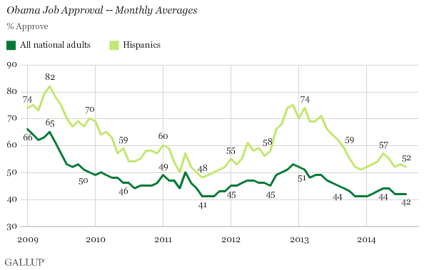 Obama Job Approval -- Monthly Averages