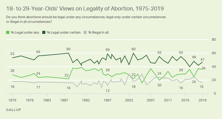 Line graph. The opinions of Americans aged 18 to 29 on the legality of abortion from 1975-2019.