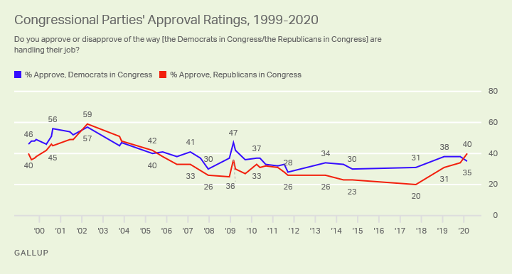 Line graph. Americans' approval of congressional Republicans and Democrats since 1999.