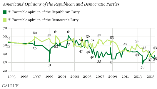 Americans' Opinions of the Republican and Democratic Parties