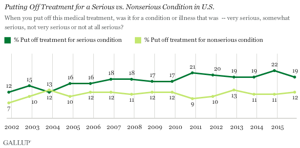 Trend: Putting Off Treatment for a Serious vs. Nonserious Condition in U.S.