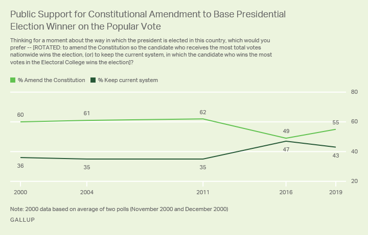 Line graph. 55% of Americans favor amending the constitution to base the winner of presidential elections on the popular vote.