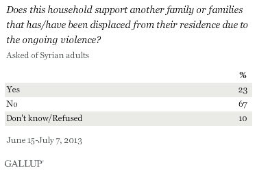 Syria: support displaced people.png