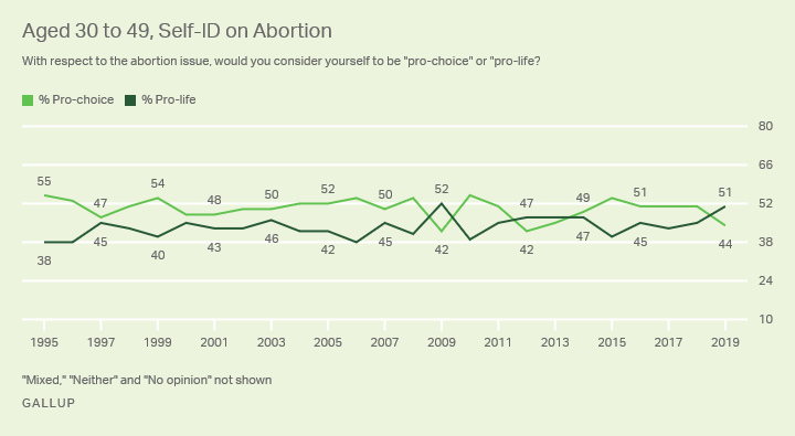 Line graph. The percentages of Americans aged 30 to 49 who identify as pro-choice and pro-life, 1995-2019.