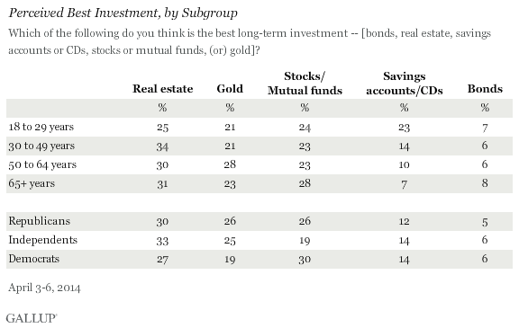 Perceived Best Investment by Subgroup