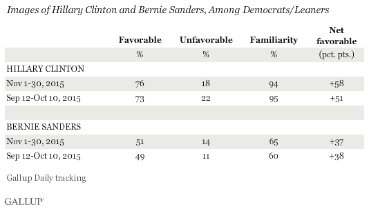Trend: Images of Hillary Clinton and Bernie Sanders, Among Democrats/Leaners
