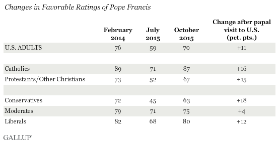 Changes in Favorable Ratings of Pope Francis