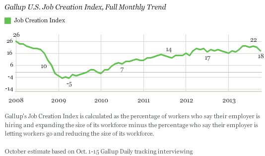 Gallup U.S. Job Creation Index, Full Monthly Trend