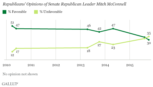 Trend: Republicans' Opinions of Senate Republican Leader Mitch McConnell