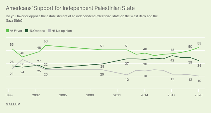 Line graph, 1999-2020. Americans' support for an independent Palestinian state, varying between 40% in 2000 and 58% in 2003.