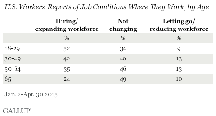U.S. Workers' Reports of Job Conditions Where They Work, by Age