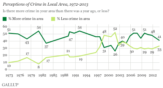 Perceptions of Crime in Local Area, 1972-2013
