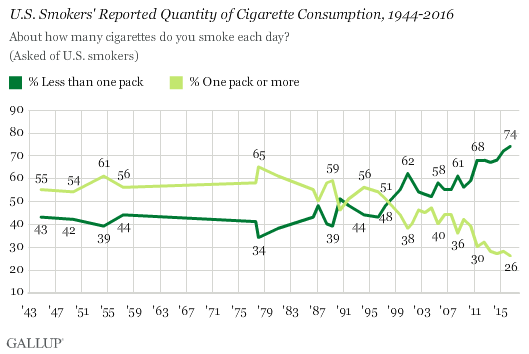 Percentage Of Pack A Day Smokers Hits Record Low In Us