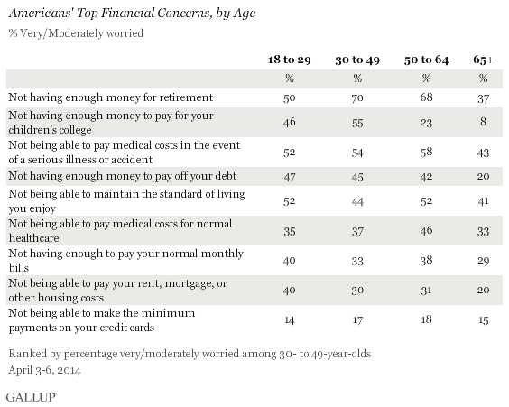 Americans' Top Financial Concerns, by Age