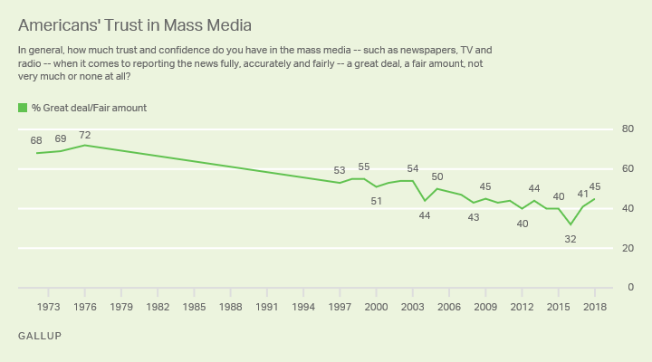 Trust in the media has recovered from its all-time low in 2015, but remains below where it was before 2004.