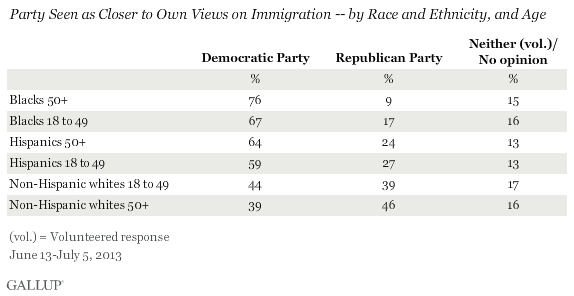 Party Seen as Closer to Own Views on Immigration -- by Race and Ethnicity, and Age, June-July 2013