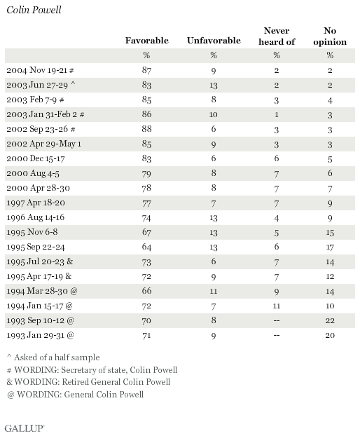 Favorability Ratings of Colin Powell