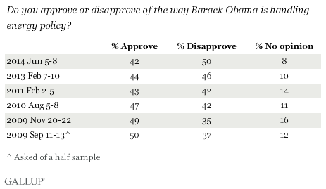 Trend: Do you approve or disapprove of the way Barack Obama is handling energy policy?