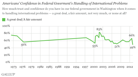 Trend: Americans' Confidence in Federal Goverment's Handling of International Problems